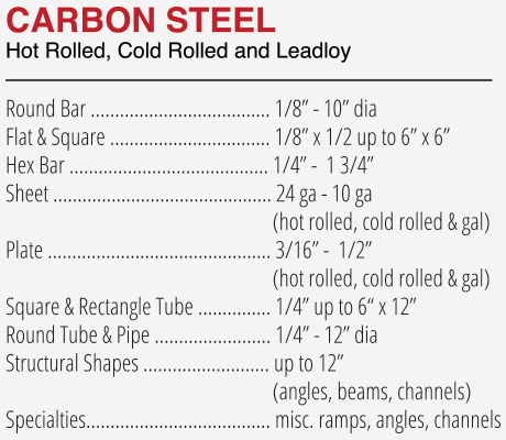 carbonsteel