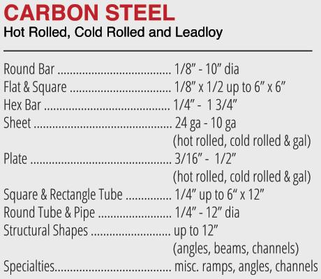 carbonsteel